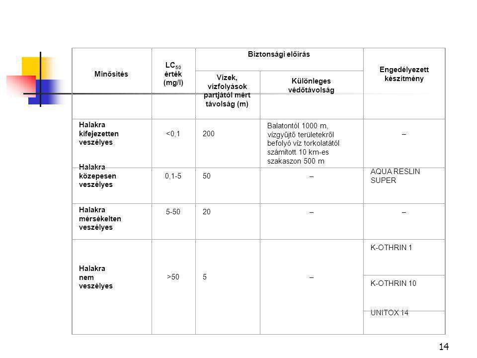 14 Minősítés LC 50 érték (mg/l) Biztonsági előírás Engedélyezett készítmény Vizek, vízfolyások partjától mért távolság (m) Különleges védőtávolság Halakra kifejezetten veszélyes <0,1200 Balatontól 1000 m, vízgyűjtő területekről befolyó víz torkolatától számított 10 km-es szakaszon 500 m – Halakra közepesen veszélyes 0,1-550– AQUA RESLIN SUPER Halakra mérsékelten veszélyes 5-5020–– Halakra nem veszélyes >505– K-OTHRIN 1 K-OTHRIN 10 UNITOX 14