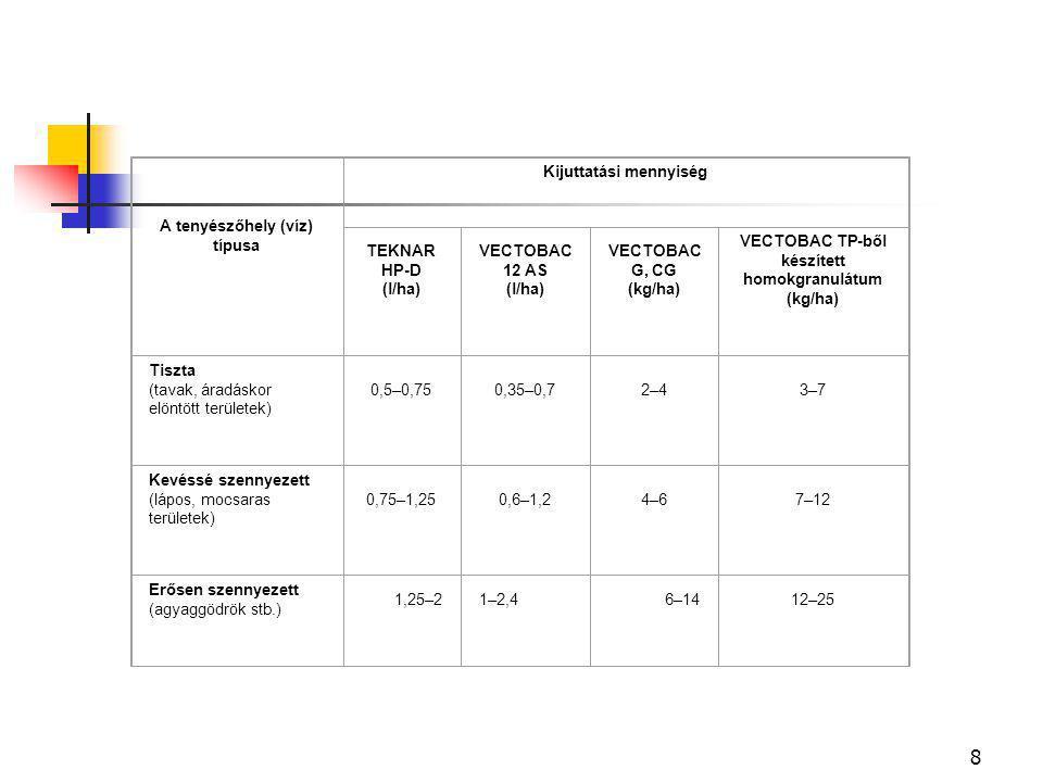 8 A tenyészőhely (víz) típusa Kijuttatási mennyiség TEKNAR HP-D (l/ha) VECTOBAC 12 AS (l/ha) VECTOBAC G, CG (kg/ha) VECTOBAC TP-ből készített homokgranulátum (kg/ha) Tiszta (tavak, áradáskor elöntött területek) 0,5–0,750,35–0,72–43–7 Kevéssé szennyezett (lápos, mocsaras területek) 0,75–1,250,6–1,24–67–12 Erősen szennyezett (agyaggödrök stb.) 1,25–21–2,46–1412–25