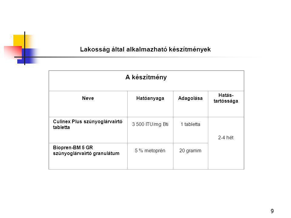 9 Lakosság által alkalmazható készítmények A készítmény NeveHatóanyagaAdagolása Hatás- tartóssága Culinex Plus szúnyoglárvairtó tabletta 3 500 ITU/mg Bti1 tabletta 2-4 hét Biopren-BM 5 GR szúnyoglárvairtó granulátum 5 % metoprén20 gramm