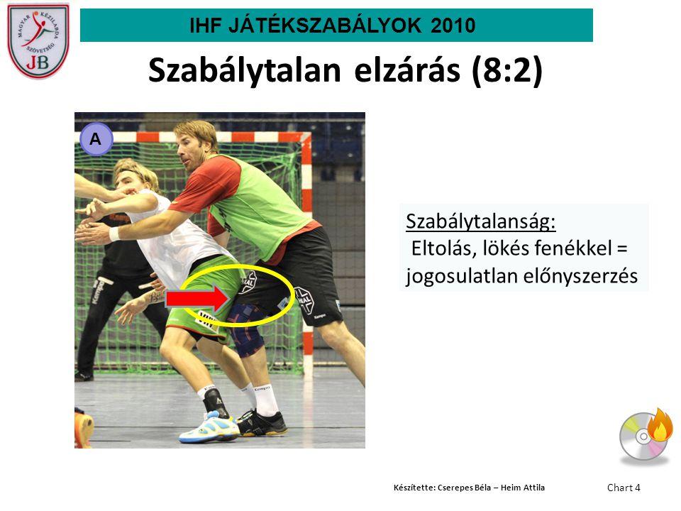 Készítette: Cserepes Béla – Heim Attila Chart 4 A Szabálytalanság: Eltolás, lökés fenékkel = jogosulatlan előnyszerzés Szabálytalan elzárás (8:2) IHF JÁTÉKSZABÁLYOK 2010