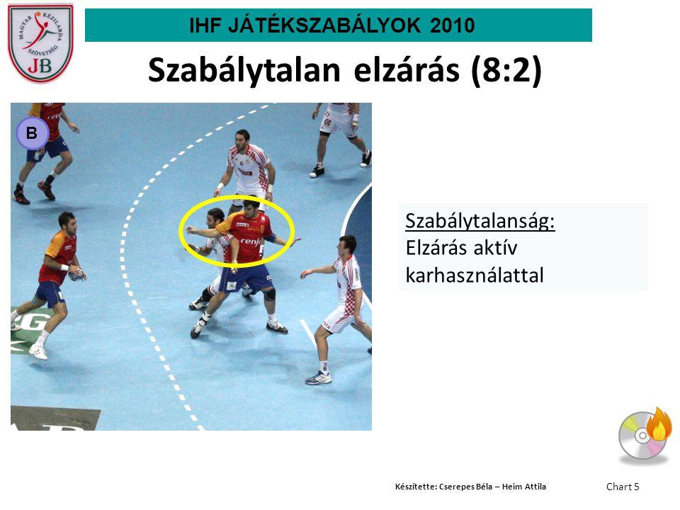 Készítette: Cserepes Béla – Heim Attila Chart 5 B Szabálytalanság: Elzárás aktív karhasználattal Szabálytalan elzárás (8:2) IHF JÁTÉKSZABÁLYOK 2010