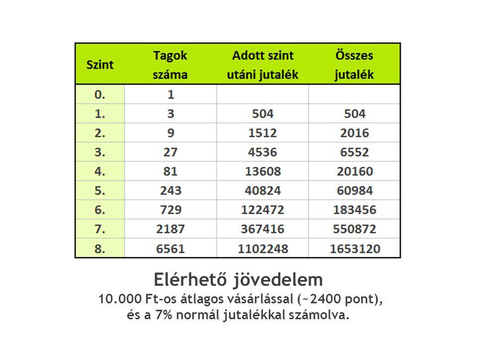 Elérhető jövedelem 10.000 Ft-os átlagos vásárlással (~2400 pont), és a 7% normál jutalékkal számolva.