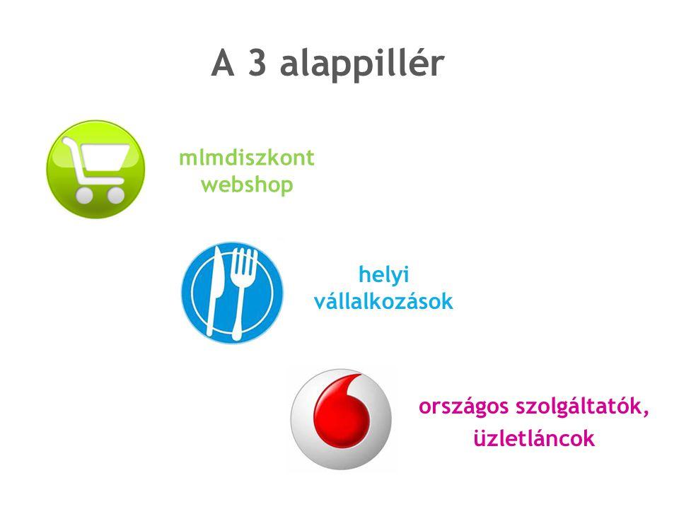 országos szolgáltatók, üzletláncok A 3 alappillér mlmdiszkont webshop helyi vállalkozások