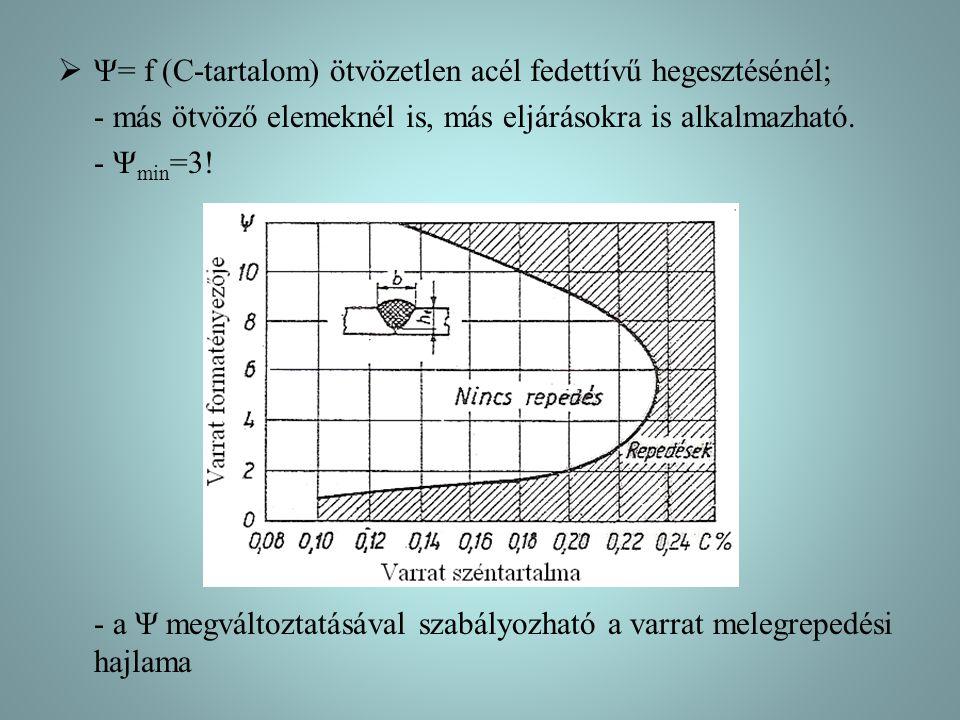  Ψ= f (C-tartalom) ötvözetlen acél fedettívű hegesztésénél; - más ötvöző elemeknél is, más eljárásokra is alkalmazható. - Ψ min =3! - a Ψ megváltozta