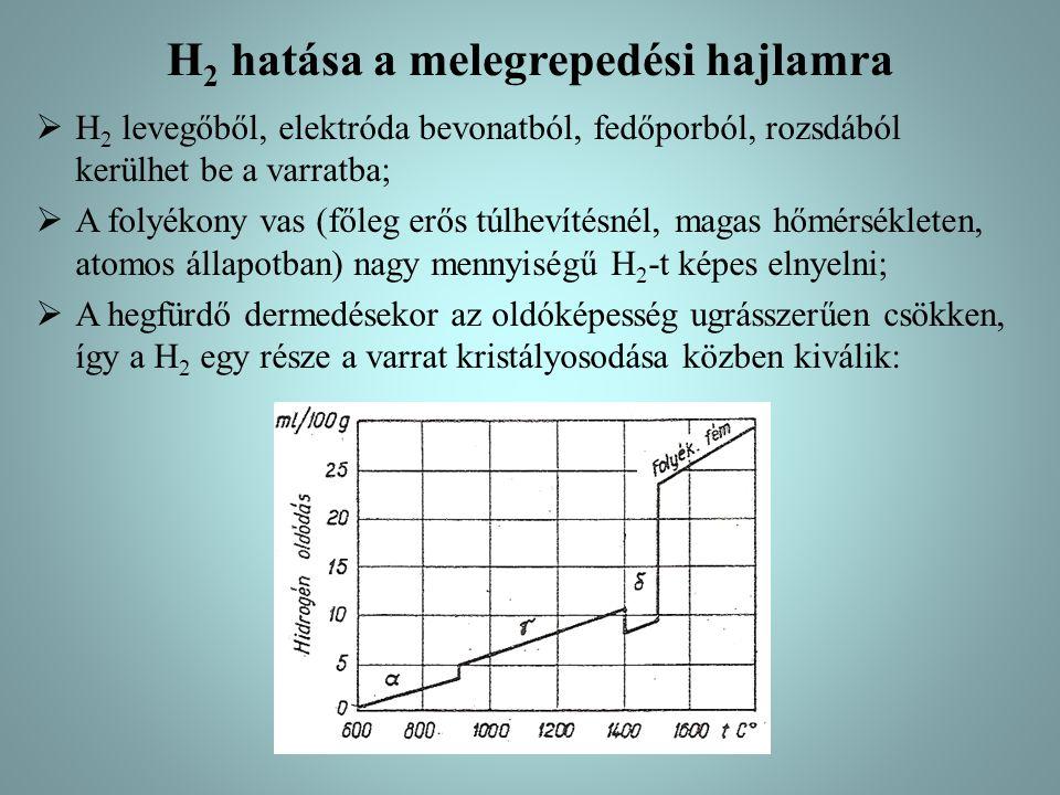 H 2 hatása a melegrepedési hajlamra  H 2 levegőből, elektróda bevonatból, fedőporból, rozsdából kerülhet be a varratba;  A folyékony vas (főleg erős
