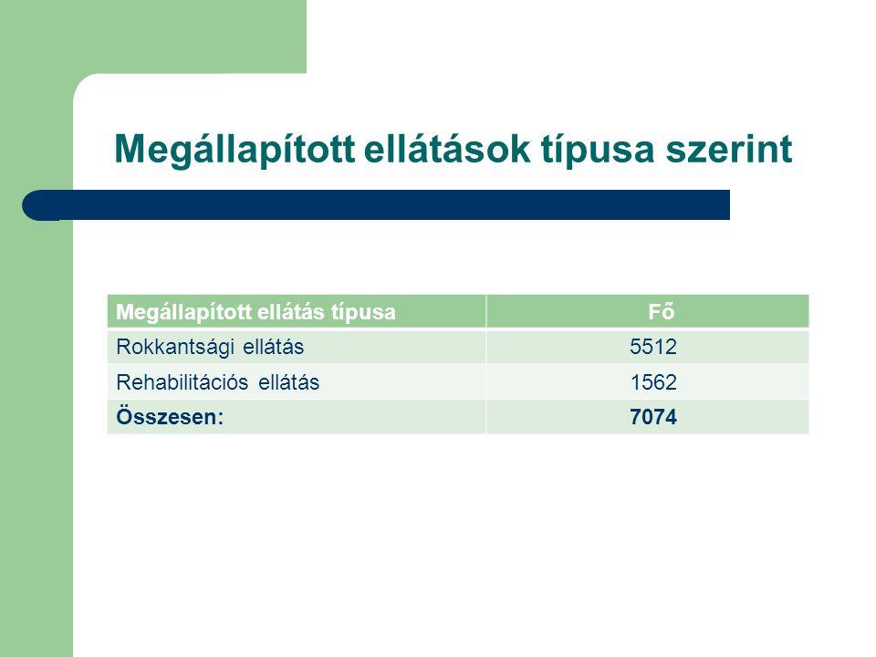 Megállapított ellátások típusa szerint Megállapított ellátás típusa Fő Rokkantsági ellátás 5512 Rehabilitációs ellátás 1562 Összesen: 7074
