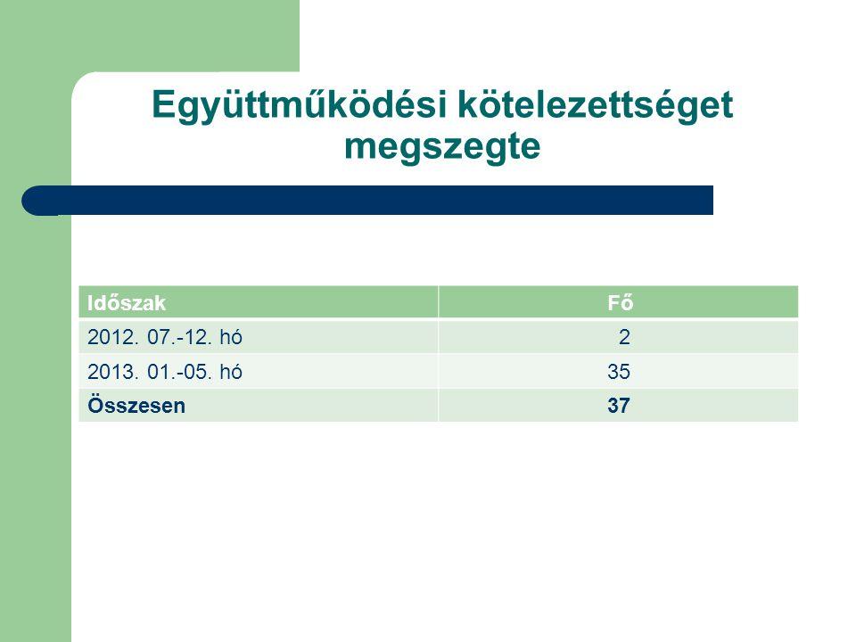 Időszak Fő 2012. 07.-12. hó 2 2013. 01.-05. hó 35 Összesen 37 Együttműködési kötelezettséget megszegte