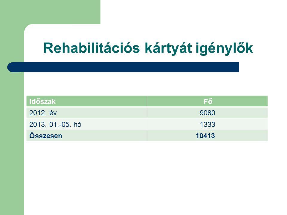 Időszak Fő 2012. év 9080 2013. 01.-05. hó 1333 Összesen 10413 Rehabilitációs kártyát igénylők