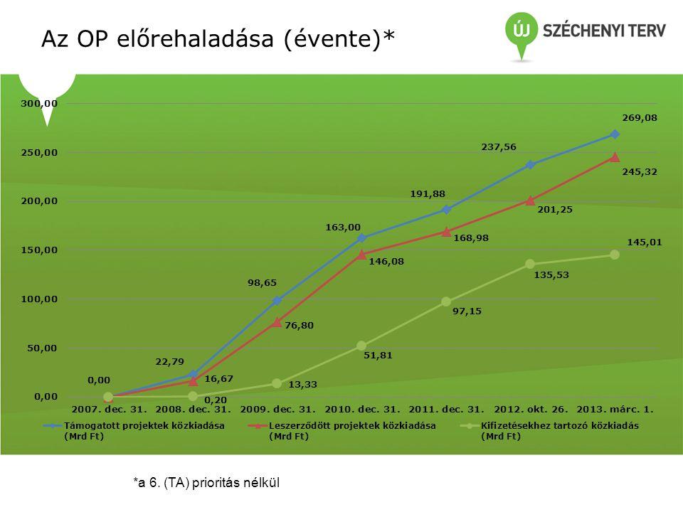 Az OP előrehaladása (évente)* *a 6. (TA) prioritás nélkül