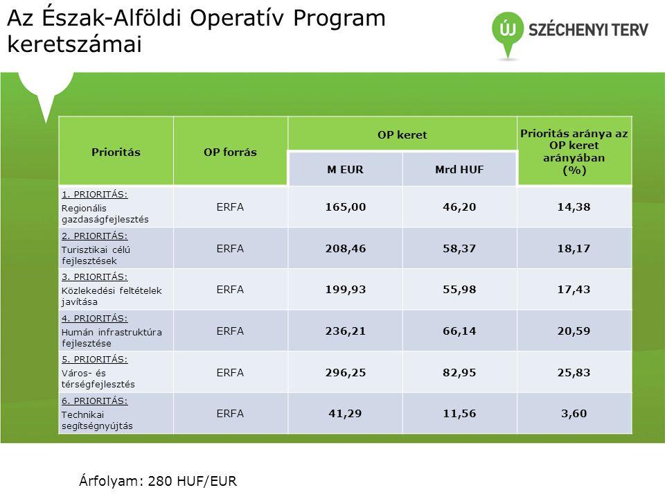 Az Észak-Alföldi Operatív Program keretszámai PrioritásOP forrás OP keret Prioritás aránya az OP keret arányában (%) M EURMrd HUF 1.