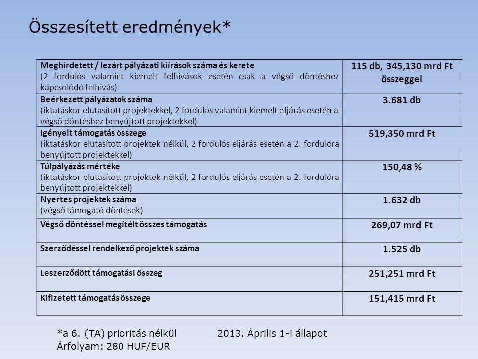 Összesített eredmények prioritásonként* Prioritás OP keret (Mrd Ft) Megítélt támogatás (Mrd Ft) Leszerződött támogatás (Mrd Ft) Kifizetés (Mrd Ft) 1.