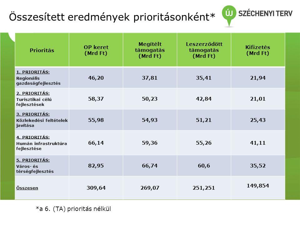 Kifizetések haladása 2013 I.negyedévében* Prioritás Január FebruárMárcius2013.
