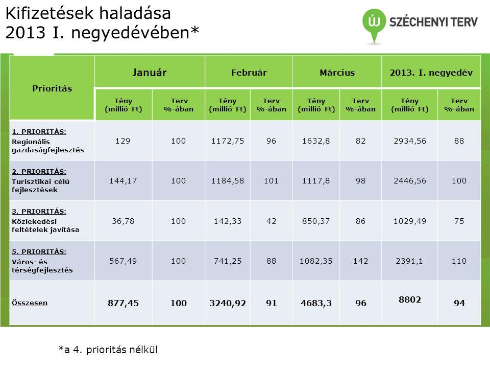 Kifizetések haladása 2013 I. negyedévében* Prioritás Január FebruárMárcius2013.