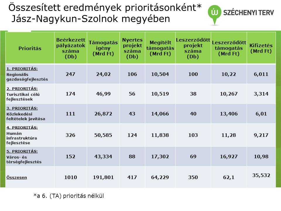 Összesített eredmények prioritásonként* Jász-Nagykun-Szolnok megyében Prioritás Beérkezett pályázatok száma (Db) Támogatás igény (Mrd Ft) Nyertes projekt száma (Db) Megítélt támogatás (Mrd Ft) Leszerződött projekt száma (Db) Leszerződött támogatás (Mrd Ft) Kifizetés (Mrd Ft) 1.