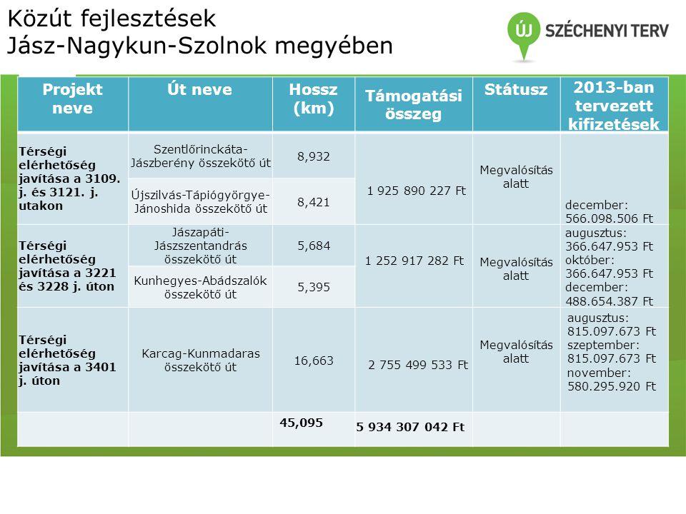Közút fejlesztések Jász-Nagykun-Szolnok megyében Projekt neve Út neveHossz (km) Támogatási összeg Státusz 2013-ban tervezett kifizetések Térségi elérhetőség javítása a 3109.
