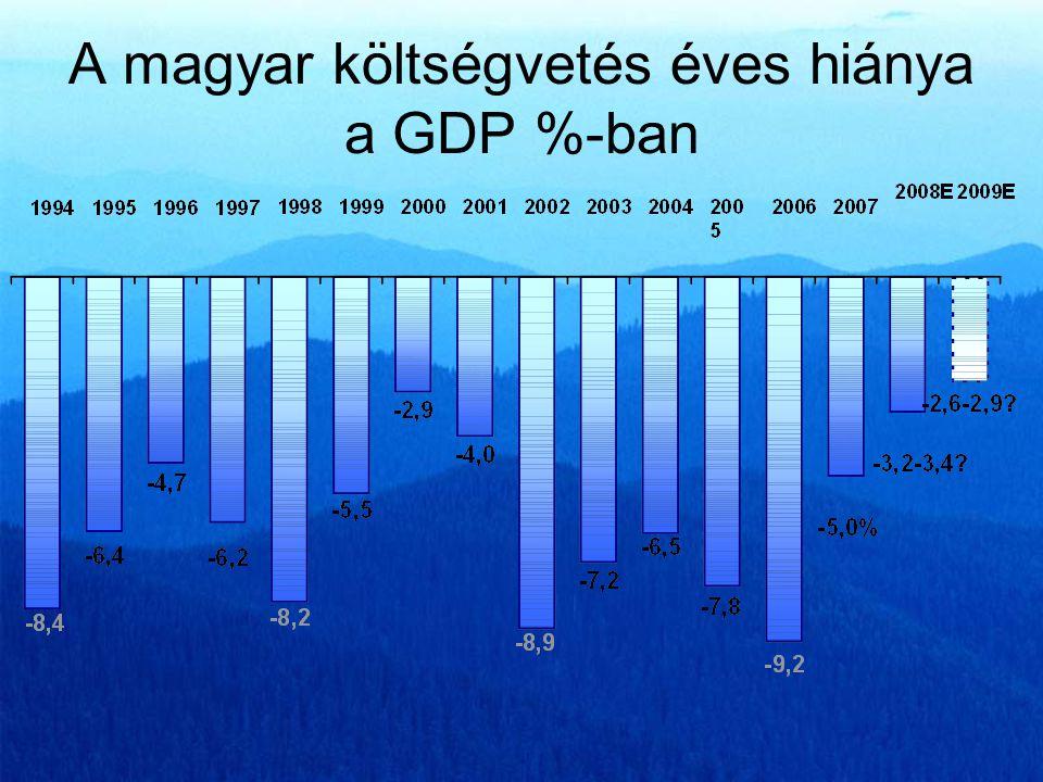 Külföldi adósságállomány a GDP %-ban a világban