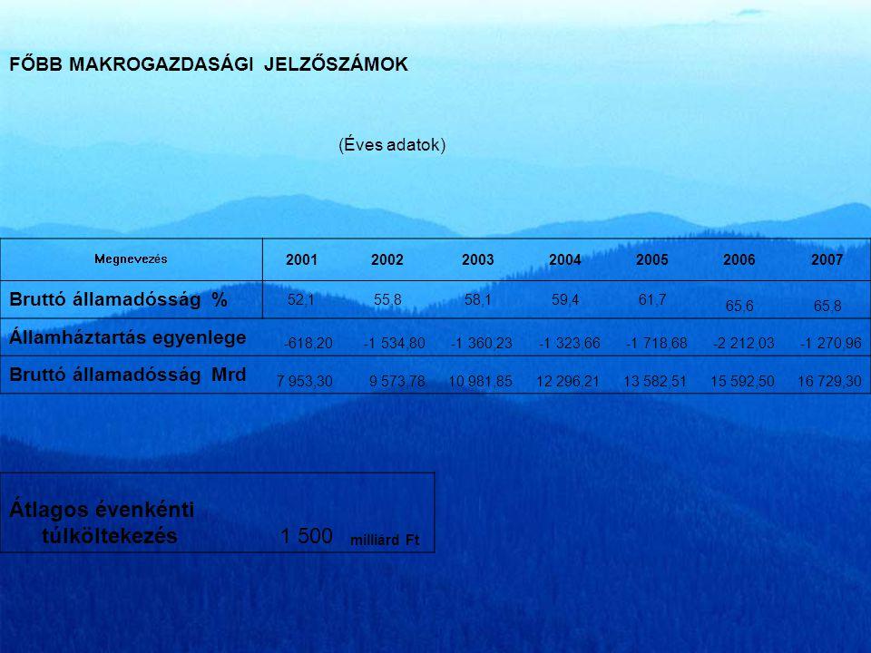 A magyar költségvetés éves hiánya a GDP %-ban