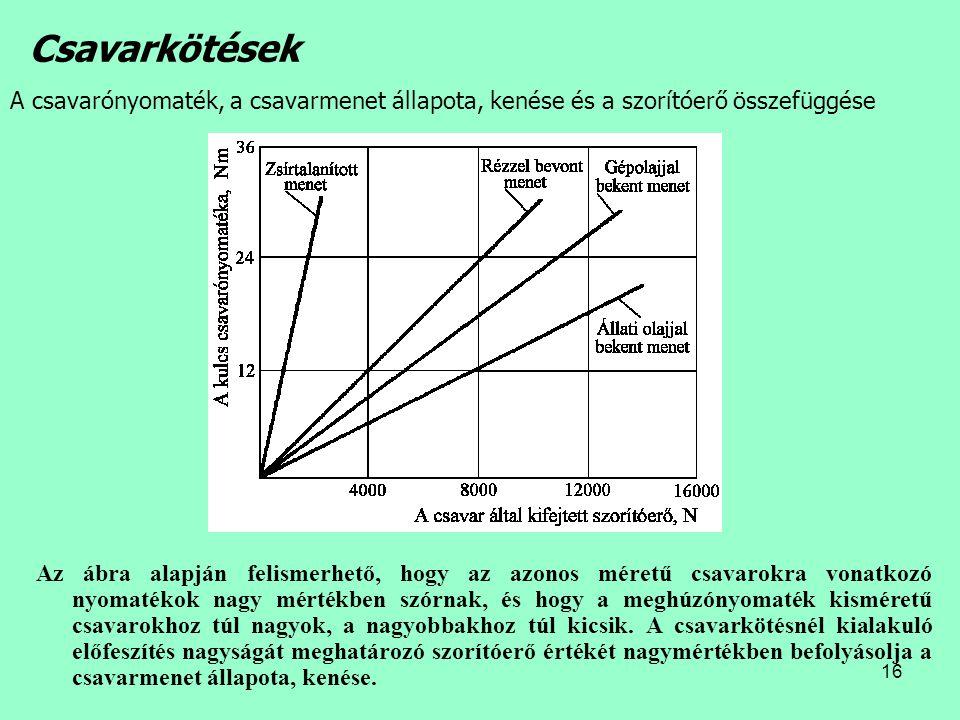 16 Az ábra alapján felismerhető, hogy az azonos méretű csavarokra vonatkozó nyomatékok nagy mértékben szórnak, és hogy a meghúzónyomaték kisméretű csa