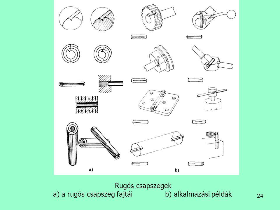 24 Rugós csapszegek a) a rugós csapszeg fajtáib) alkalmazási példák