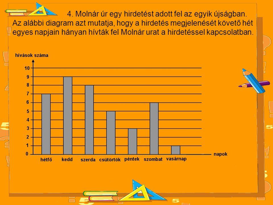4. Molnár úr egy hirdetést adott fel az egyik újságban. Az alábbi diagram azt mutatja, hogy a hirdetés megjelenését követő hét egyes napjain hányan hí