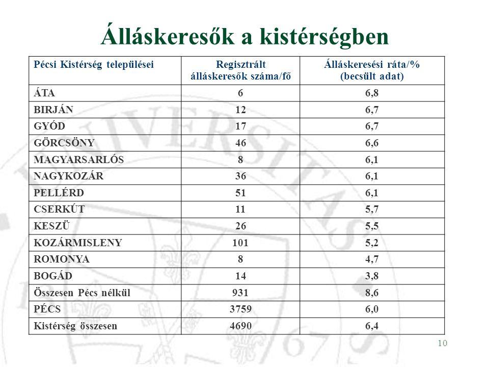 10 Álláskeresők a kistérségben Pécsi Kistérség településeiRegisztrált álláskeresők száma/fő Álláskeresési ráta/% (becsült adat) ÁTA66,8 BIRJÁN126,7 GY