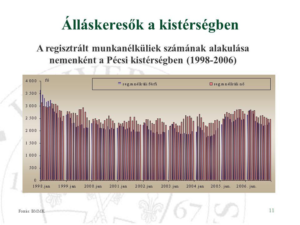 11 Álláskeresők a kistérségben A regisztrált munkanélküliek számának alakulása nemenként a Pécsi kistérségben (1998-2006) Forrás: BMMK