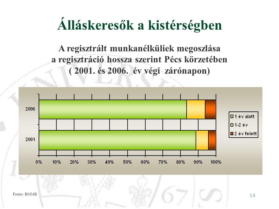 14 Álláskeresők a kistérségben A regisztrált munkanélküliek megoszlása a regisztráció hossza szerint Pécs körzetében ( 2001. és 2006. év végi zárónapo