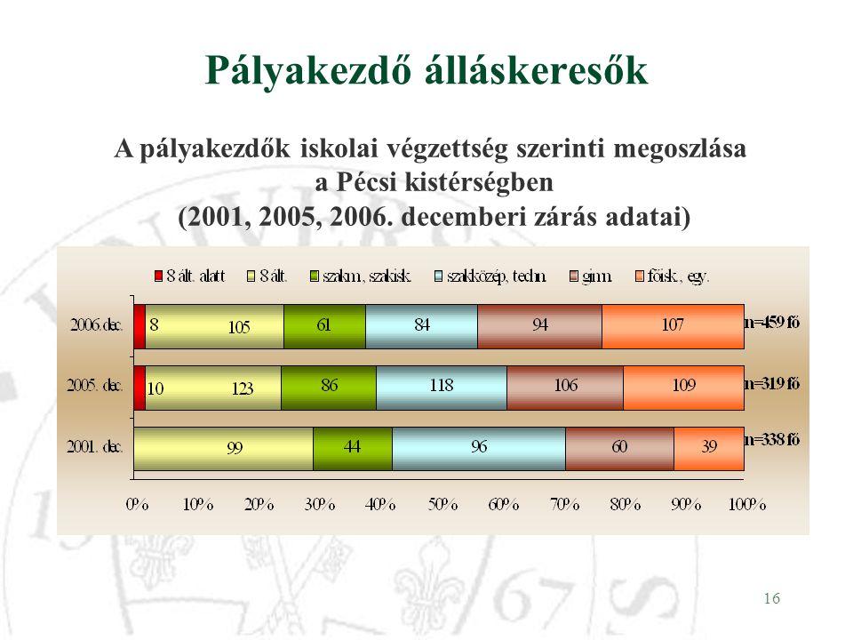 16 Pályakezdő álláskeresők A pályakezdők iskolai végzettség szerinti megoszlása a Pécsi kistérségben (2001, 2005, 2006. decemberi zárás adatai)