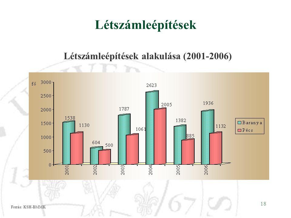 18 Létszámleépítések Létszámleépítések alakulása (2001-2006) Forrás: KSH-BMMK
