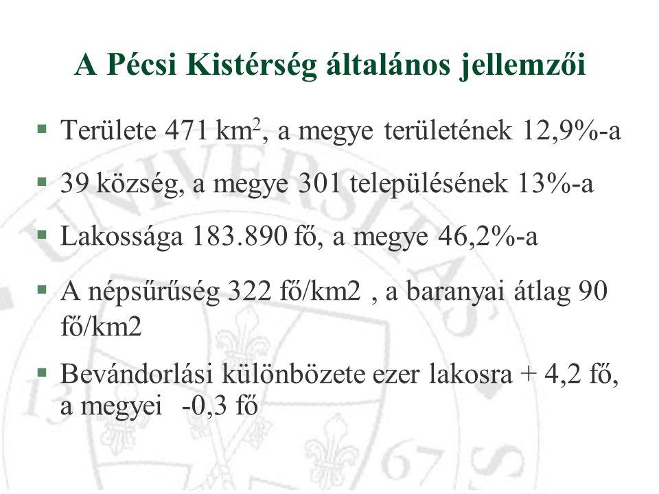 A Pécsi Kistérség általános jellemzői §Területe 471 km 2, a megye területének 12,9%-a §39 község, a megye 301 településének 13%-a §Lakossága 183.890 f