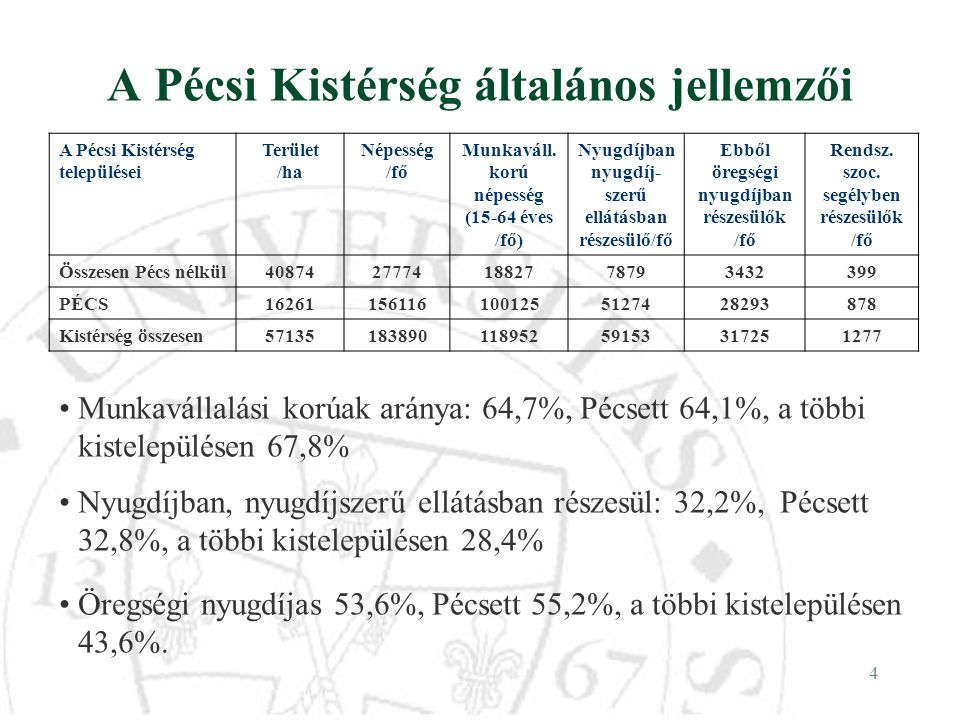 4 A Pécsi Kistérség általános jellemzői A Pécsi Kistérség települései Terület /ha Népesség /fő Munkaváll. korú népesség (15-64 éves /fő) Nyugdíjban ny