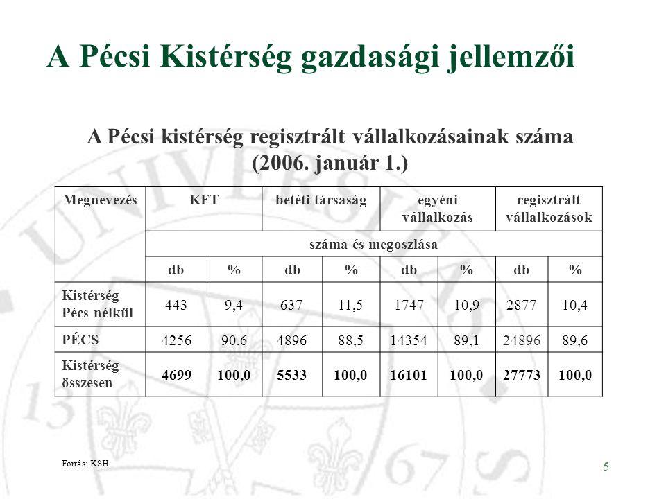 5 A Pécsi Kistérség gazdasági jellemzői A Pécsi kistérség regisztrált vállalkozásainak száma (2006. január 1.) MegnevezésKFTbetéti társaságegyéni váll