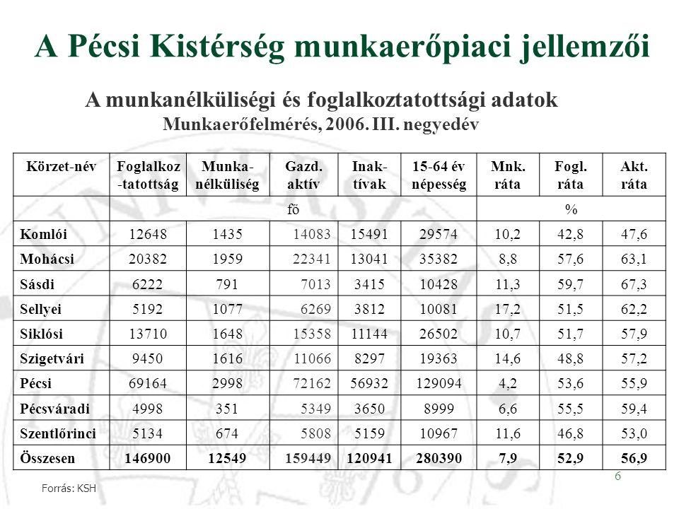 6 A Pécsi Kistérség munkaerőpiaci jellemzői A munkanélküliségi és foglalkoztatottsági adatok Munkaerőfelmérés, 2006. III. negyedév Körzet-névFoglalkoz
