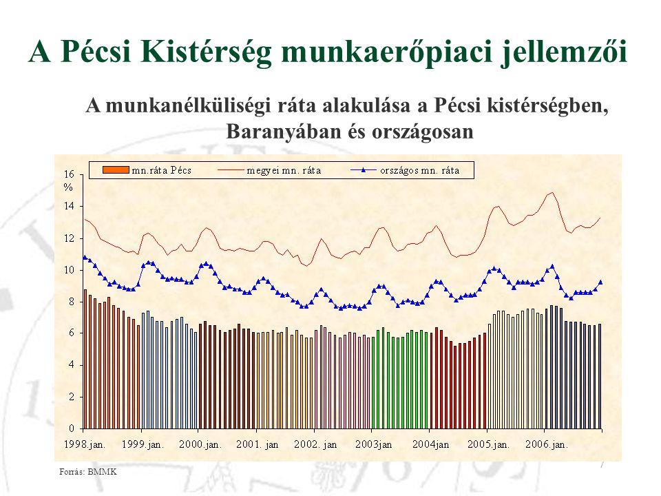 7 A Pécsi Kistérség munkaerőpiaci jellemzői A munkanélküliségi ráta alakulása a Pécsi kistérségben, Baranyában és országosan Forrás: BMMK