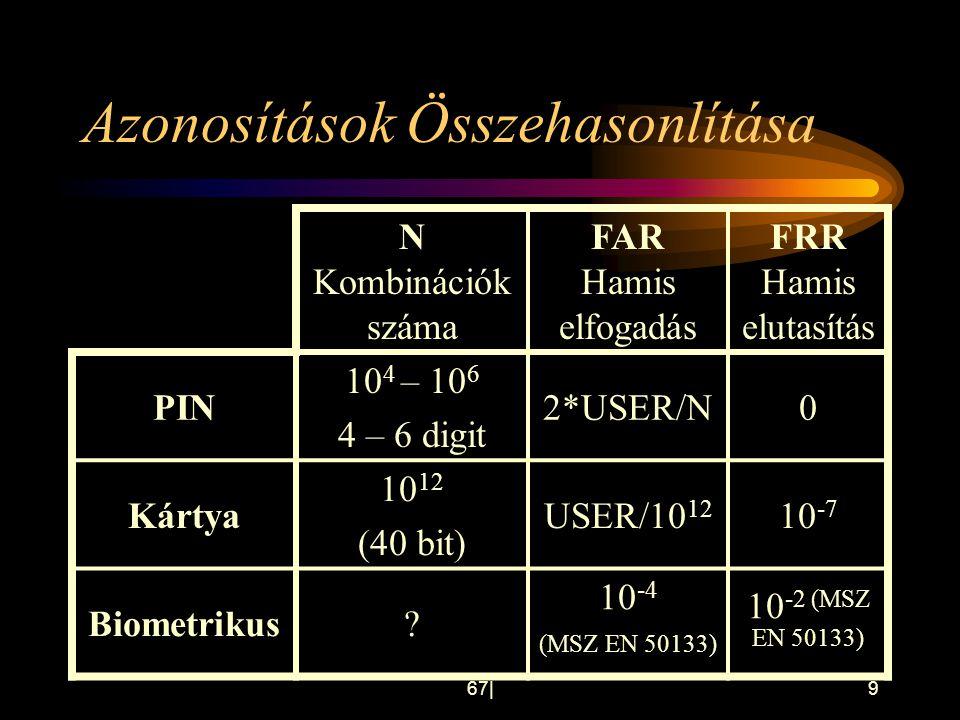 67 9 Azonosítások Összehasonlítása N Kombinációk száma FAR Hamis elfogadás FRR Hamis elutasítás PIN 10 4 – 10 6 4 – 6 digit 2*USER/N0 Kártya 10 12 (40