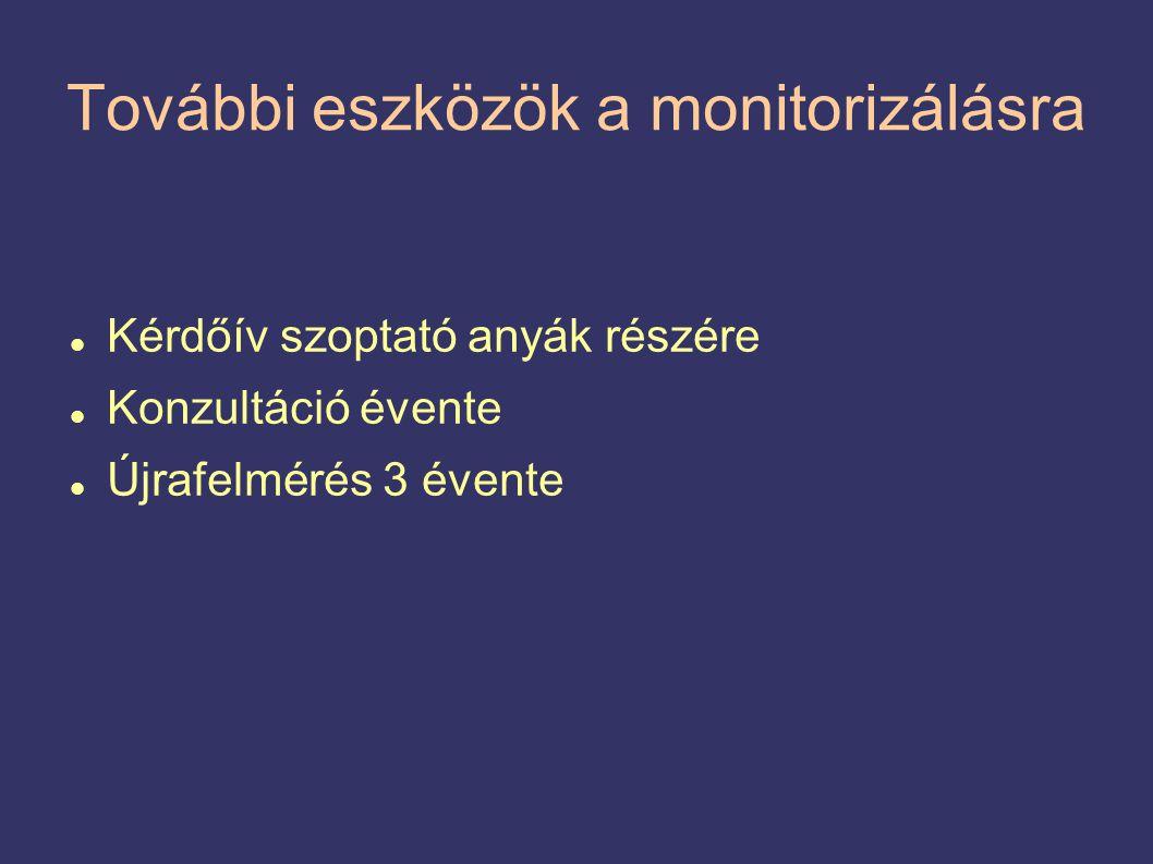 További eszközök a monitorizálásra  Kérdőív szoptató anyák részére  Konzultáció évente  Újrafelmérés 3 évente