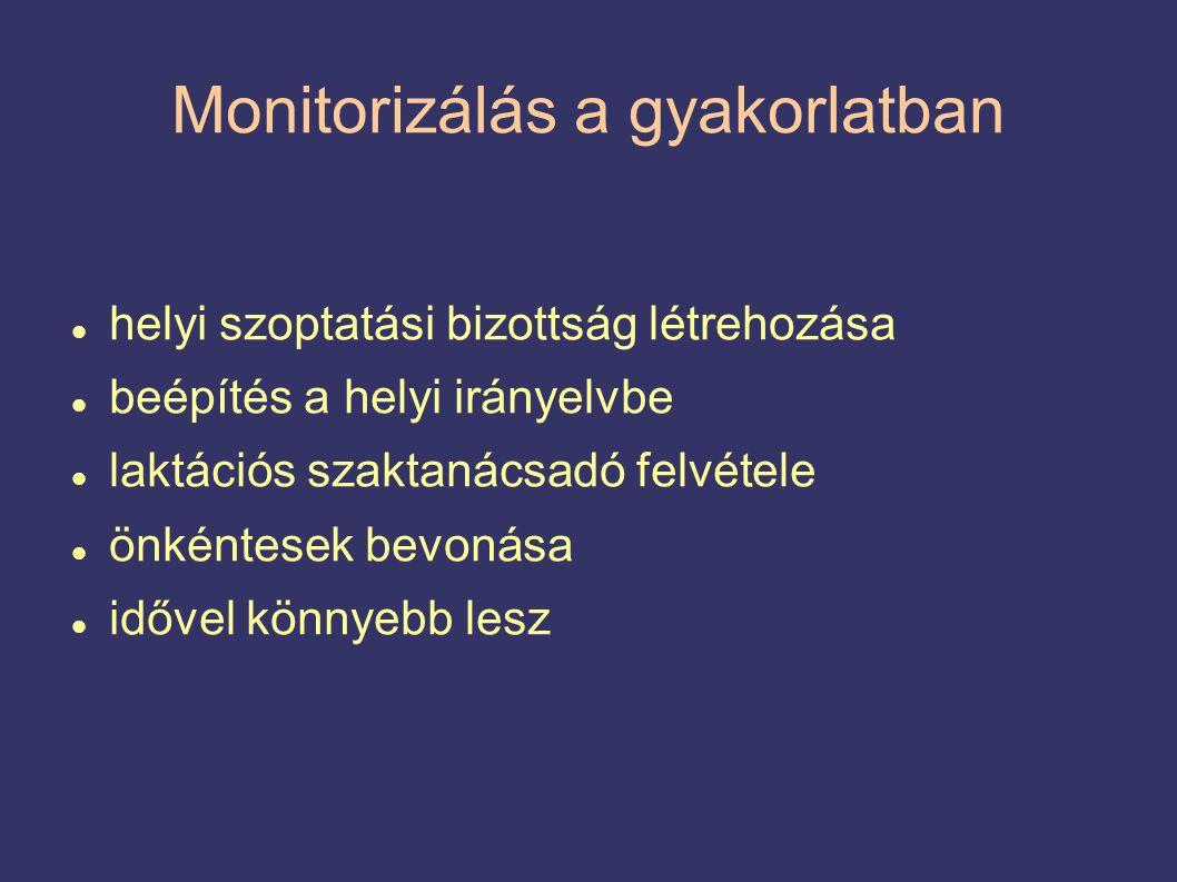 Monitorizálás a gyakorlatban  helyi szoptatási bizottság létrehozása  beépítés a helyi irányelvbe  laktációs szaktanácsadó felvétele  önkéntesek bevonása  idővel könnyebb lesz