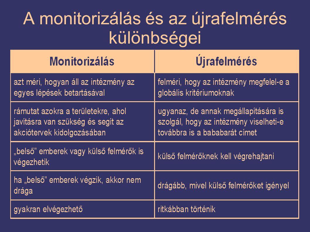 A monitorizálás és az újrafelmérés különbségei