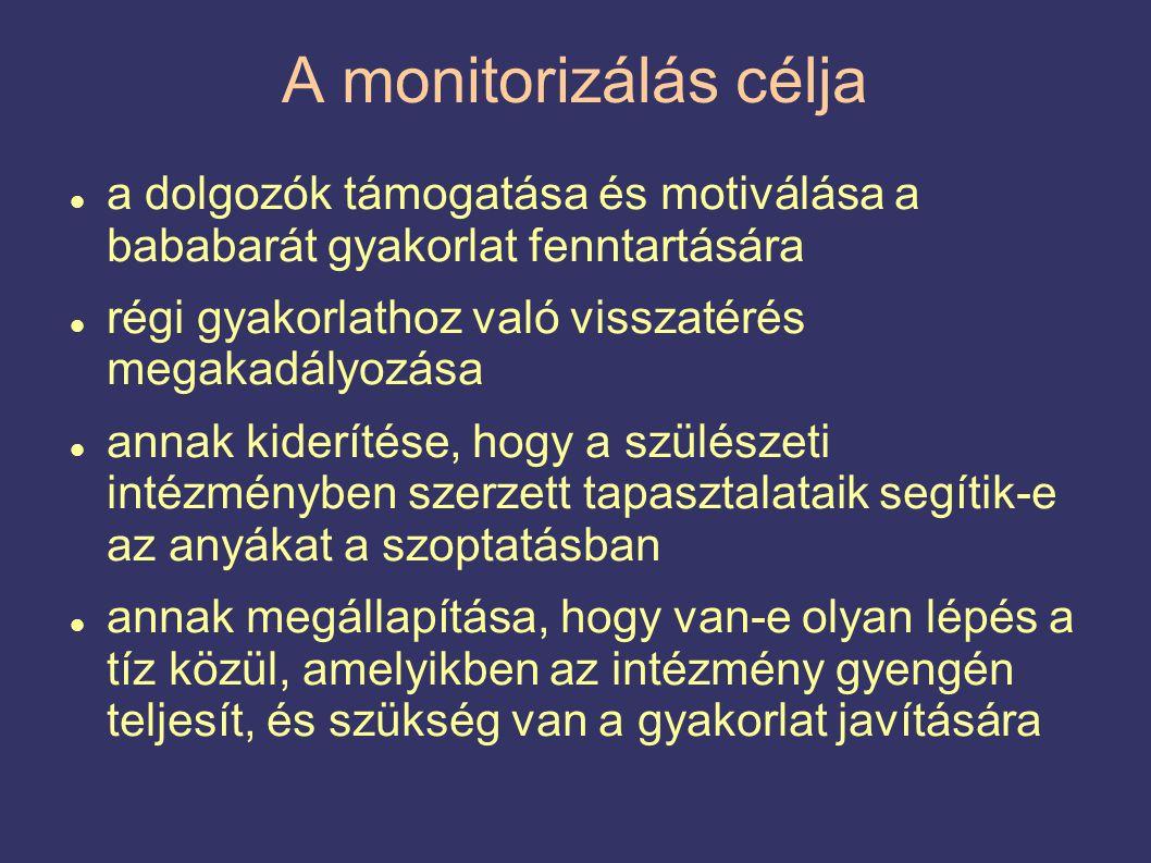 A monitorizálás célja  a dolgozók támogatása és motiválása a bababarát gyakorlat fenntartására  régi gyakorlathoz való visszatérés megakadályozása  annak kiderítése, hogy a szülészeti intézményben szerzett tapasztalataik segítik-e az anyákat a szoptatásban  annak megállapítása, hogy van-e olyan lépés a tíz közül, amelyikben az intézmény gyengén teljesít, és szükség van a gyakorlat javítására