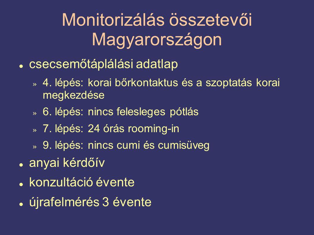Monitorizálás összetevői Magyarországon  csecsemőtáplálási adatlap » 4.