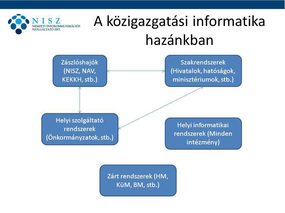 A közigazgatási informatika hazánkban Zászlóshajók (NISZ, NAV, KEKKH, stb.) Szakrendszerek (Hivatalok, hatóságok, minisztériumok, stb.) Helyi szolgáltató rendszerek (Önkormányzatok, stb.) Helyi informatikai rendszerek (Minden intézmény) Zárt rendszerek (HM, KüM, BM, stb.)