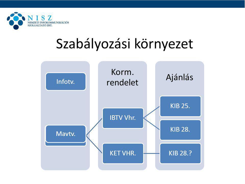 Szabályozási környezet Ajánlás Korm.rendelet Törvény Információ- biztonsági tv.
