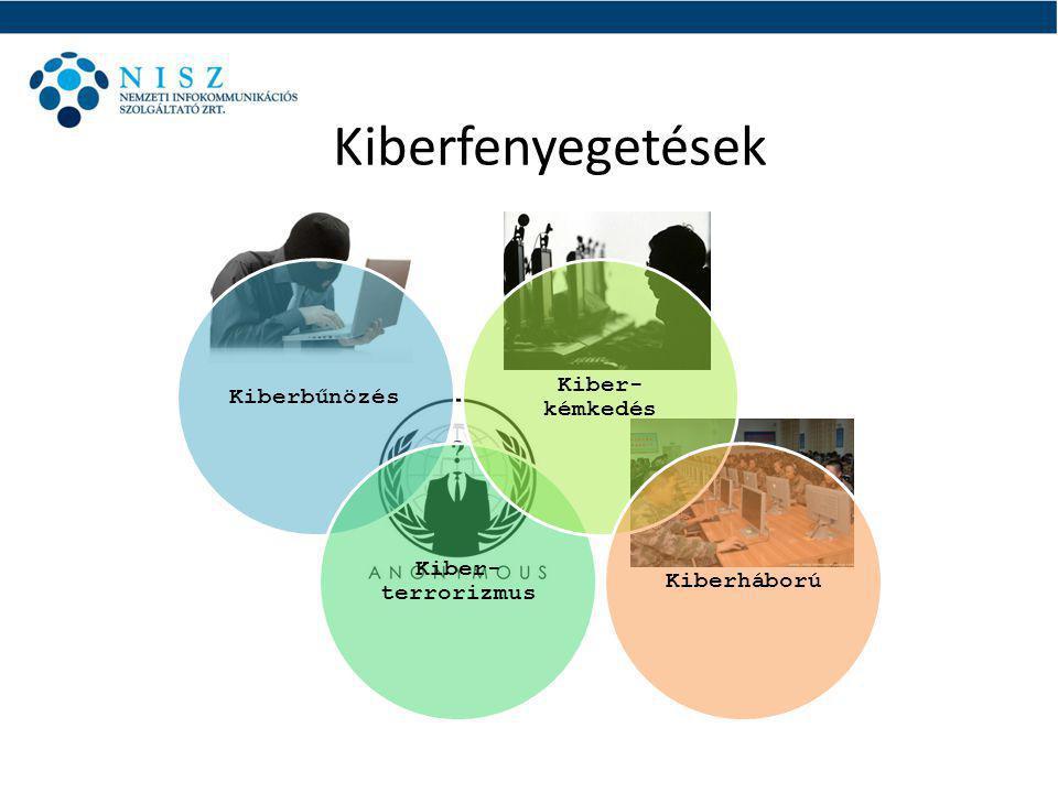 Kiberfenyegetések Kiberbűnözés Kiber- terrorizmus Kiber- kémkedés Kiberháború
