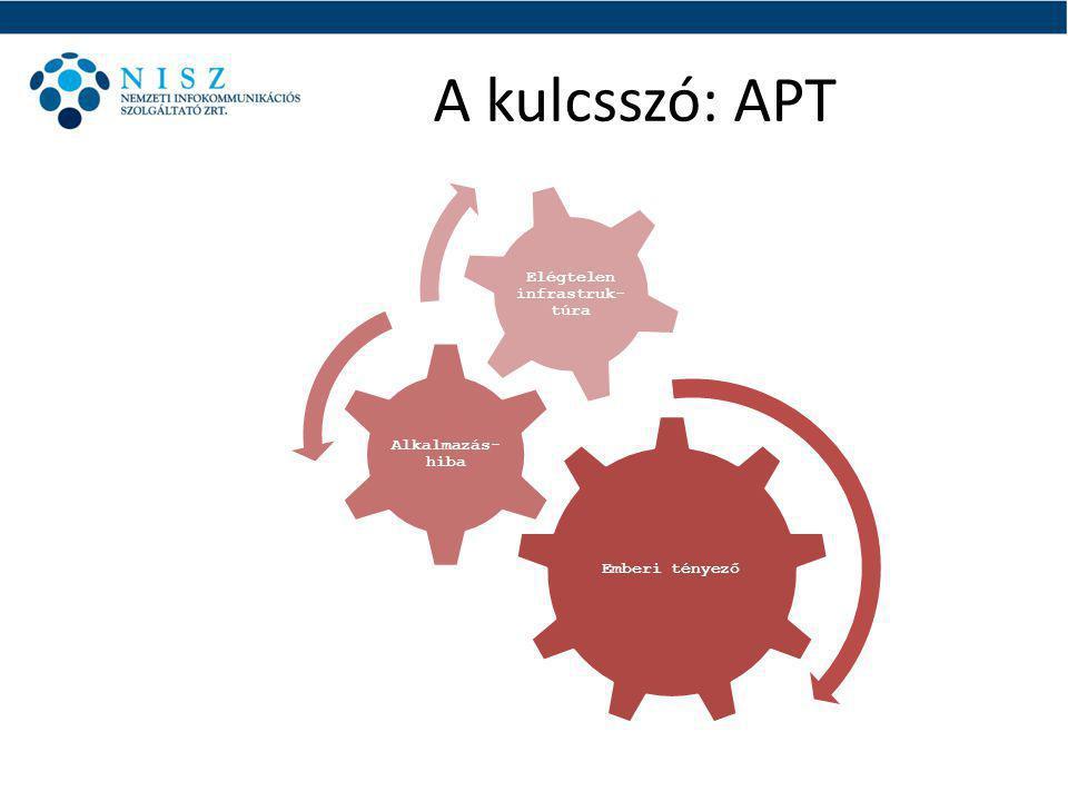 A kulcsszó: APT Emberi tényező Alkalmazás- hiba Elégtelen infrastruk- túra