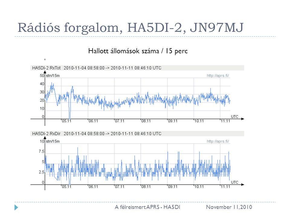 Rádiós forgalom, HA5DI-2, JN97MJ November 11, 201015A félreismert APRS - HA5DI Hallott állomások száma / 15 perc
