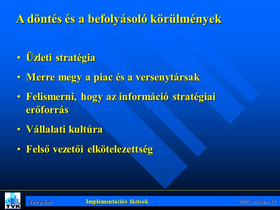 PénzügySzámvitelTermelésDisztribúció BPCS - alap információs rendszere Költséghelyi elszámolások Költségviselő elszámolások Bruttó fede- zetelemzés CS - Controlling rendszer Vezetői Információs Rendszer InfoManager PiacVersenytársakTőzsde Operatív szint és végrehajtás Taktikai szint Stratégiai szint A legfelső szint Veszprém 2002.