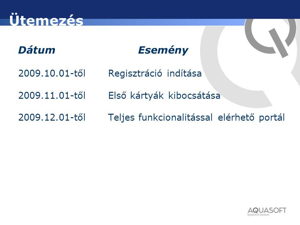 Ütemezés DátumEsemény 2009.10.01-tőlRegisztráció indítása 2009.11.01-tőlElső kártyák kibocsátása 2009.12.01-tőlTeljes funkcionalitással elérhető portá