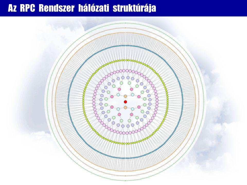 Az RPC Rendszer hálózati struktúrája