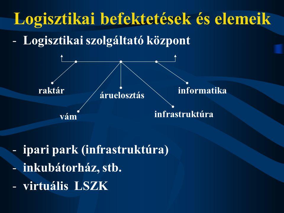 Logisztikai befektetések és elemeik -Logisztikai szolgáltató központ -ipari park (infrastruktúra) -inkubátorház, stb.