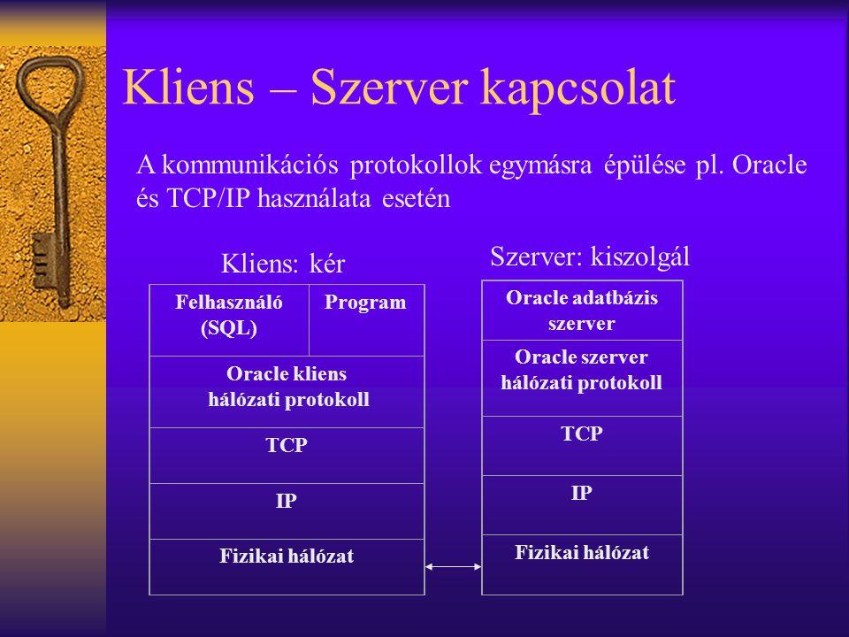 Kliens – Szerver kapcsolat Felhasználó (SQL) Program Oracle kliens hálózati protokoll TCP IP Fizikai hálózat Oracle adatbázis szerver Oracle szerver h